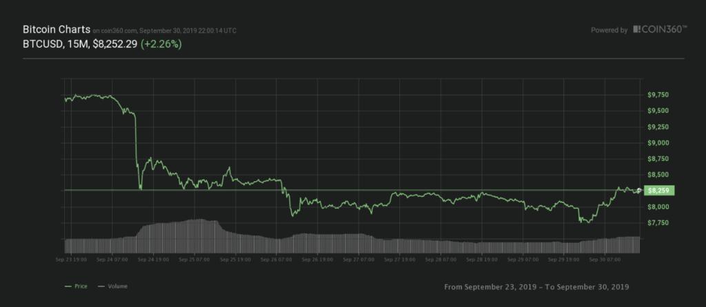 Bitcoin seven-day price chart.