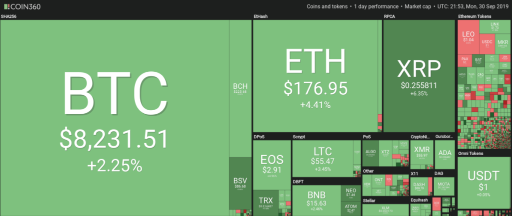 Cryptocurrency market daily overview.